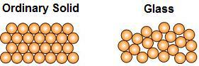 Molecular Structure: Ordinary Solid vs Glass
