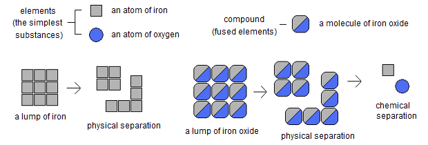 Separation of Pure Substances