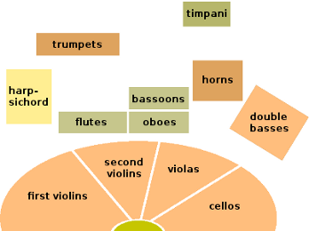 Diagram Reduced to Typical Instruments of the Baroque Orchestra