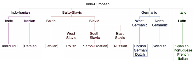 Indo-European Language Family Tree (four main living branches)